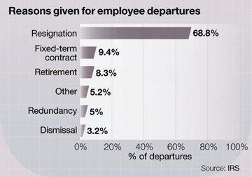 management-employee-retention