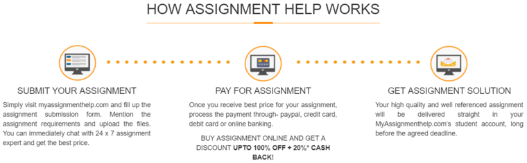 Myassignmenthelp.com Scam Or Not