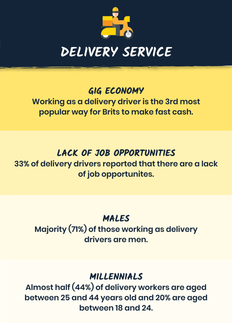 Delivery services during pandemic infographic