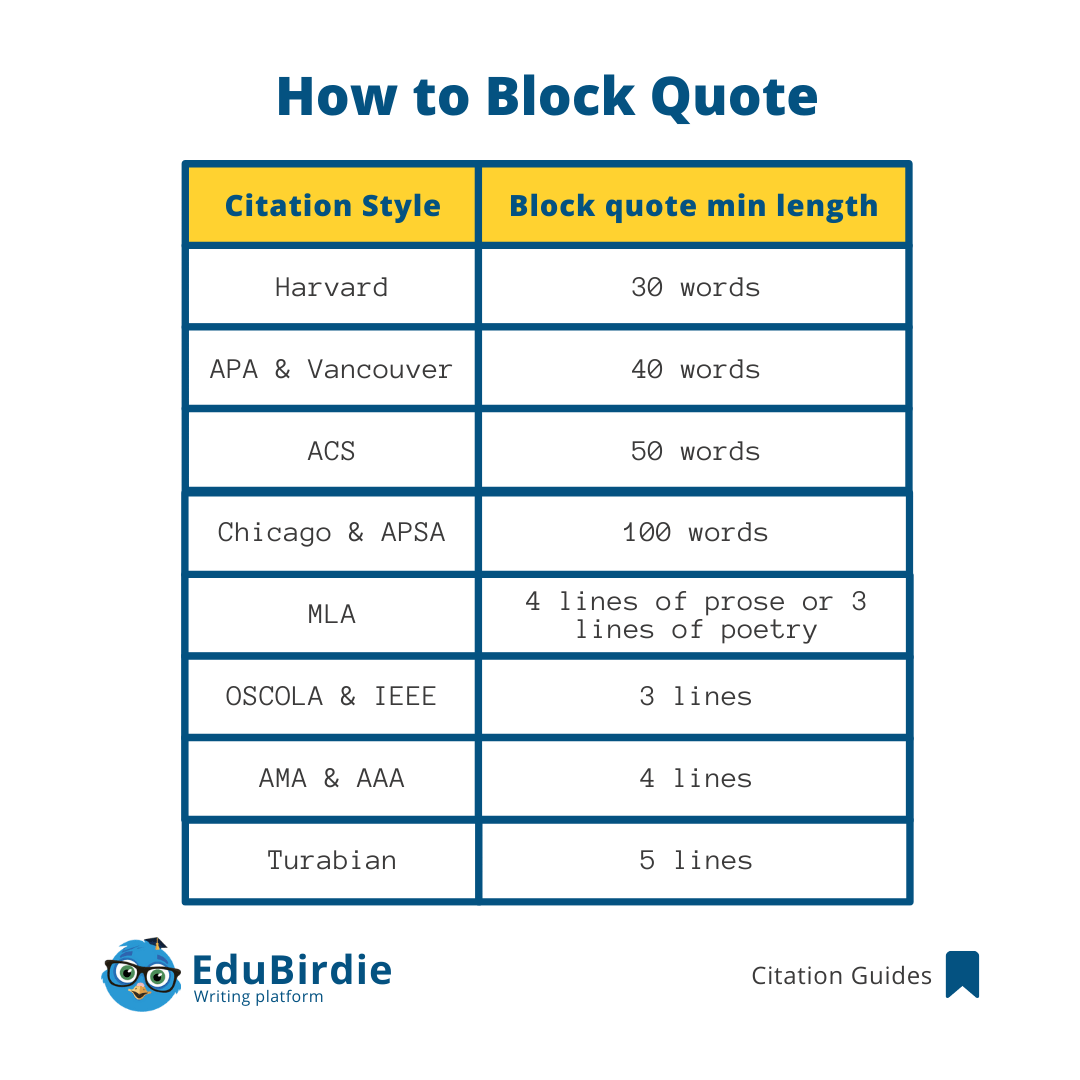 Block quote rules for different citation styles