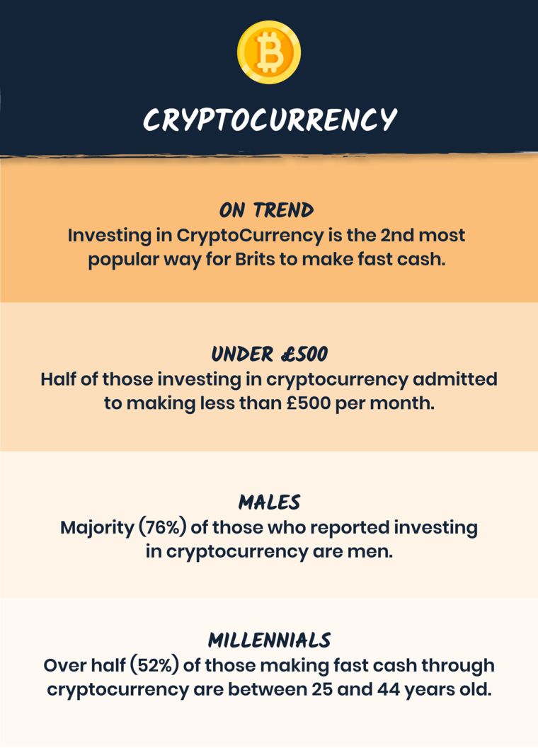 Investing in Cryptocurrency pandemic infographic