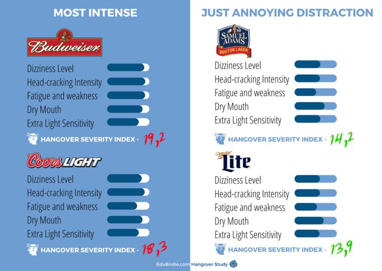 beer Testers Scores