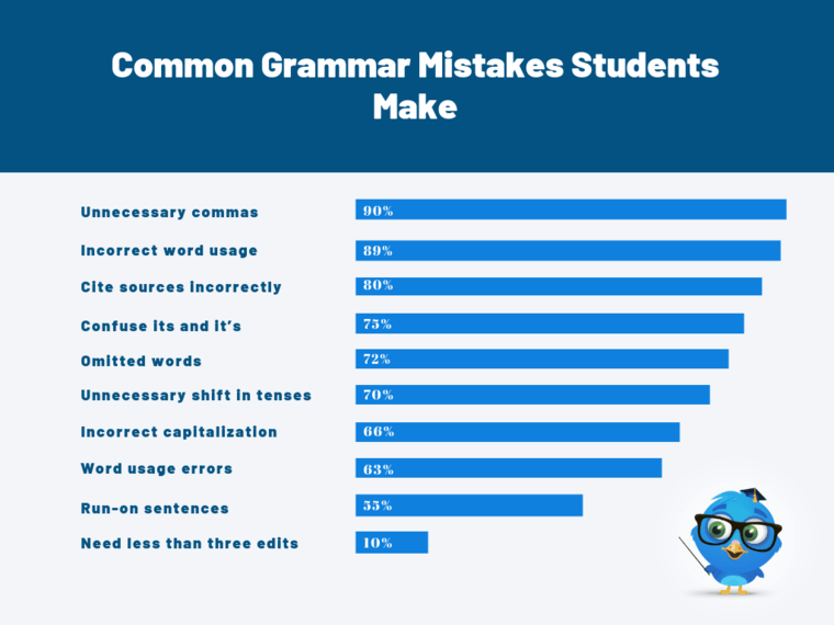 Common Grammar Mistakes Students Make
