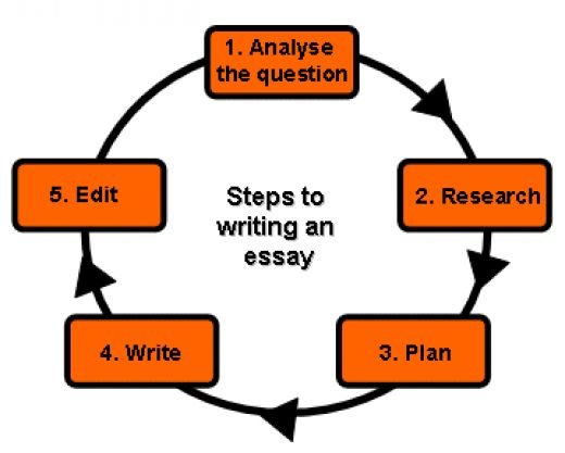 essay writing skills com nonetheless important is expertise if the crew of authors is real professionals they be capable of writing a work from your instructions