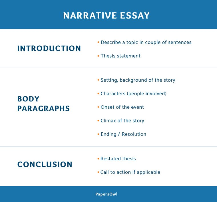 How to essay outline template
