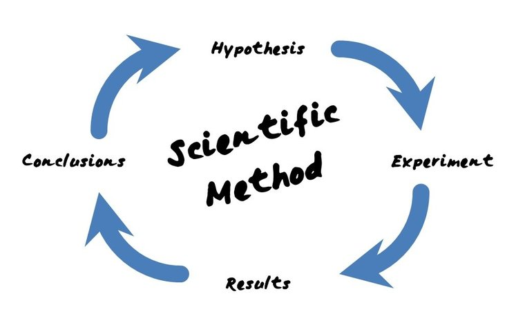 scientific methodologies example