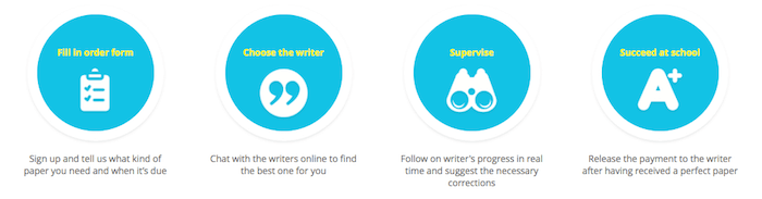 Choose the best writer for your task