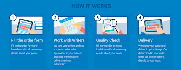 SuperiorPapers.com Review: The Truth About Essay Help