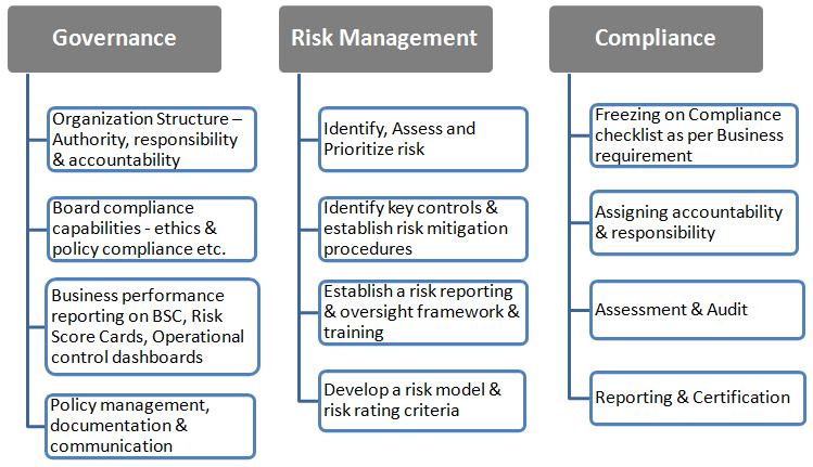GRC-Framework