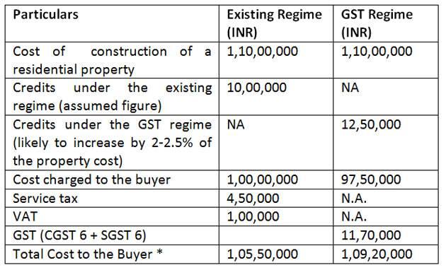 GST-Property