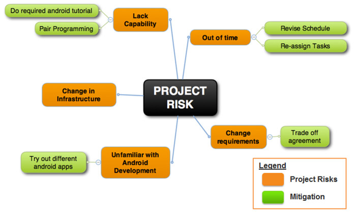 Project Risk