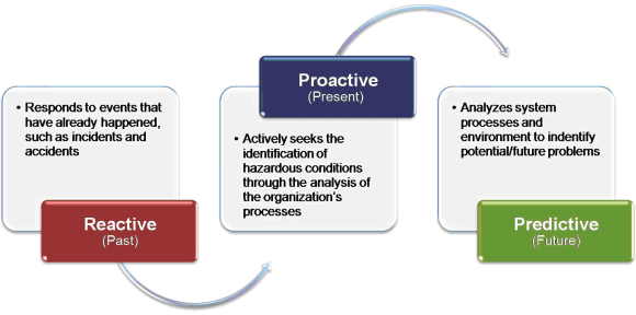 explain the difference between proactive and reactive strategies Difference between proactive and active  whereas, reactive and proactive are actions that have been done on the basis  comparison between proactive and active.