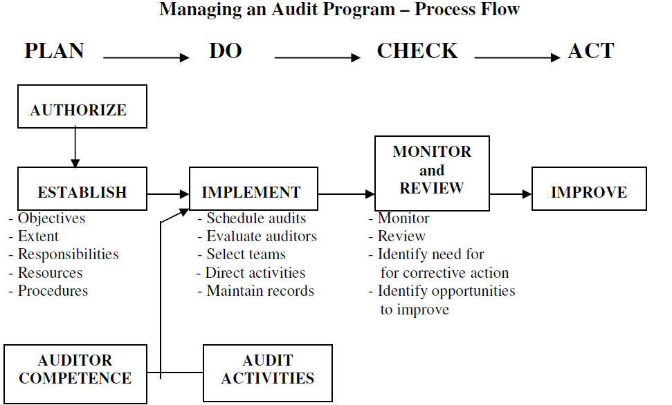 How To Effectively Plan An Audit Program VComply - Audit program template