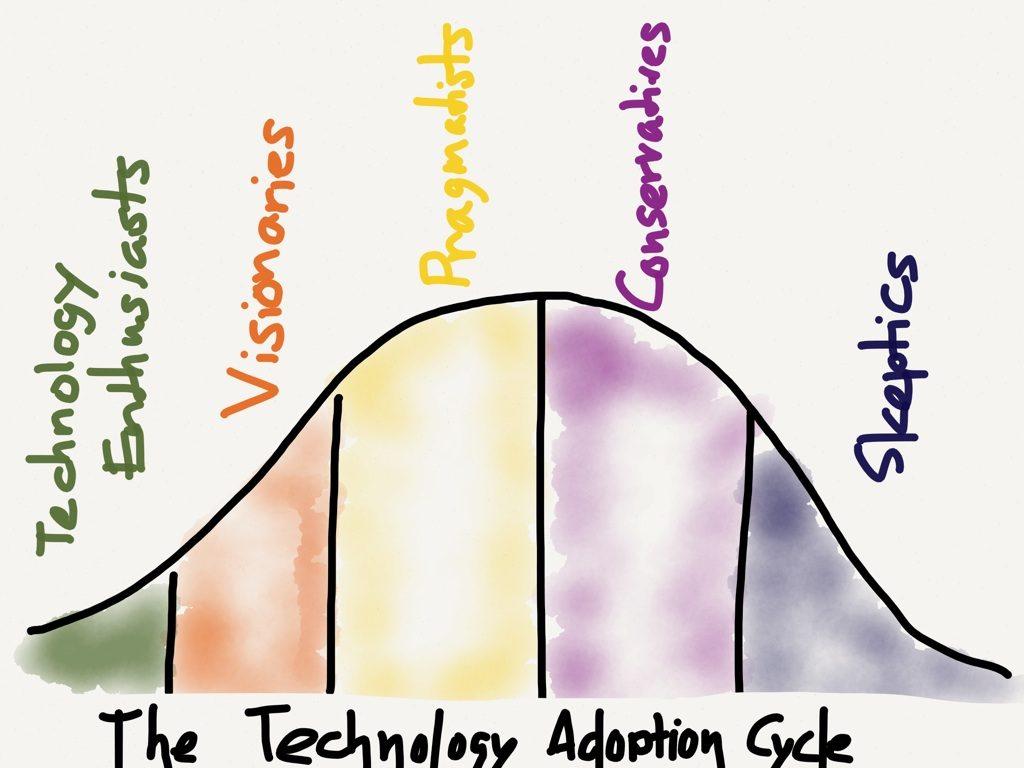 technology adoption cycle