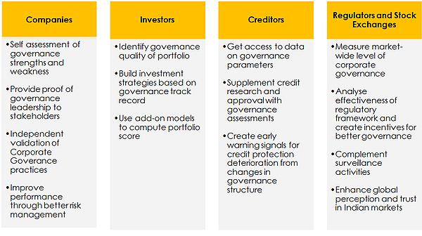 Advantages of a Corporate Governance scorecard