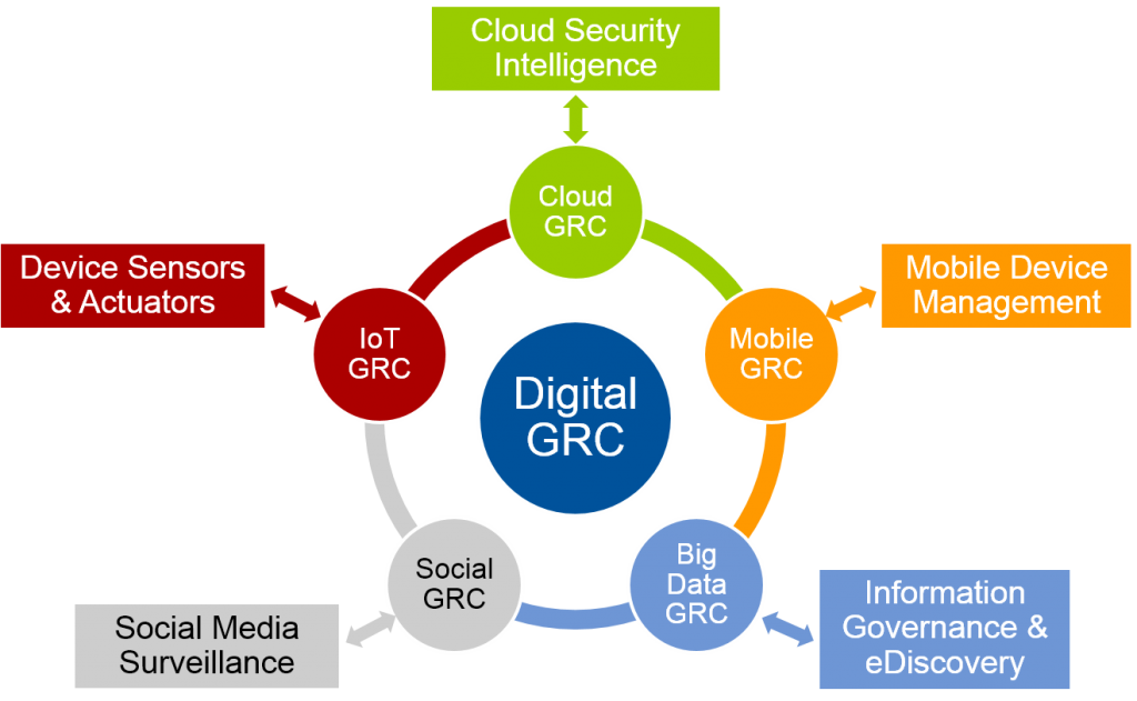 Digital GRC