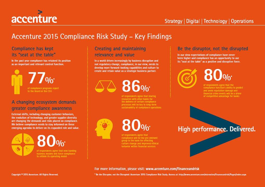 Accenture Facts Survey