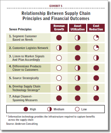 Why supply chain management is Important