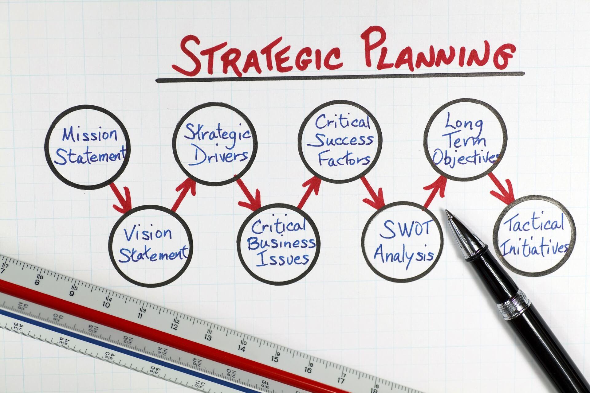strategic planning models
