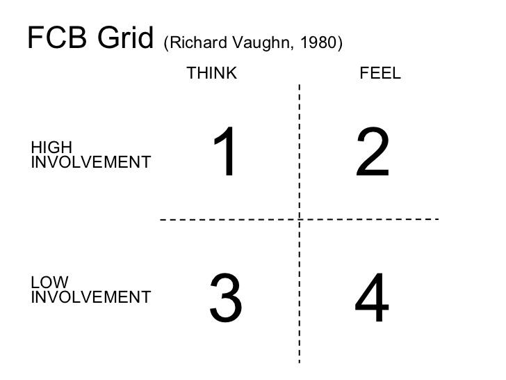 FCB Grid