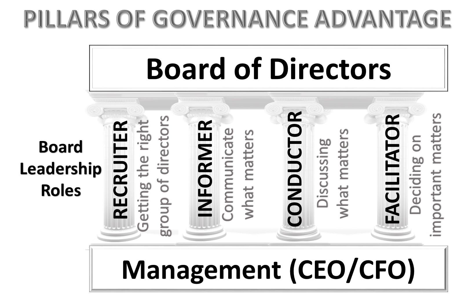 Pillars of governance
