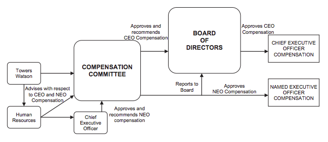 Compensation Process