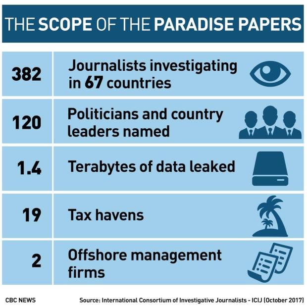 Paradise Paper leak