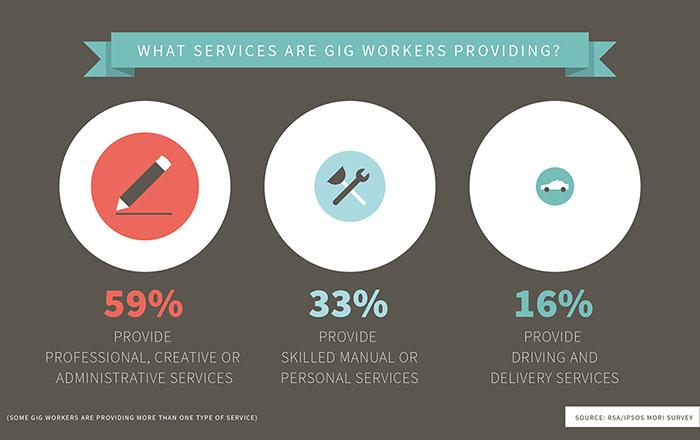 Gig Economy Data