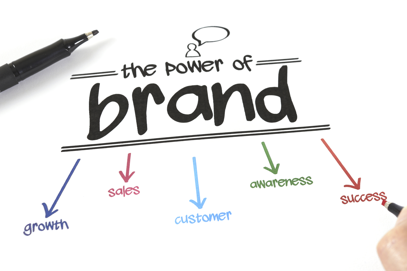 The Main Principles Of Branding