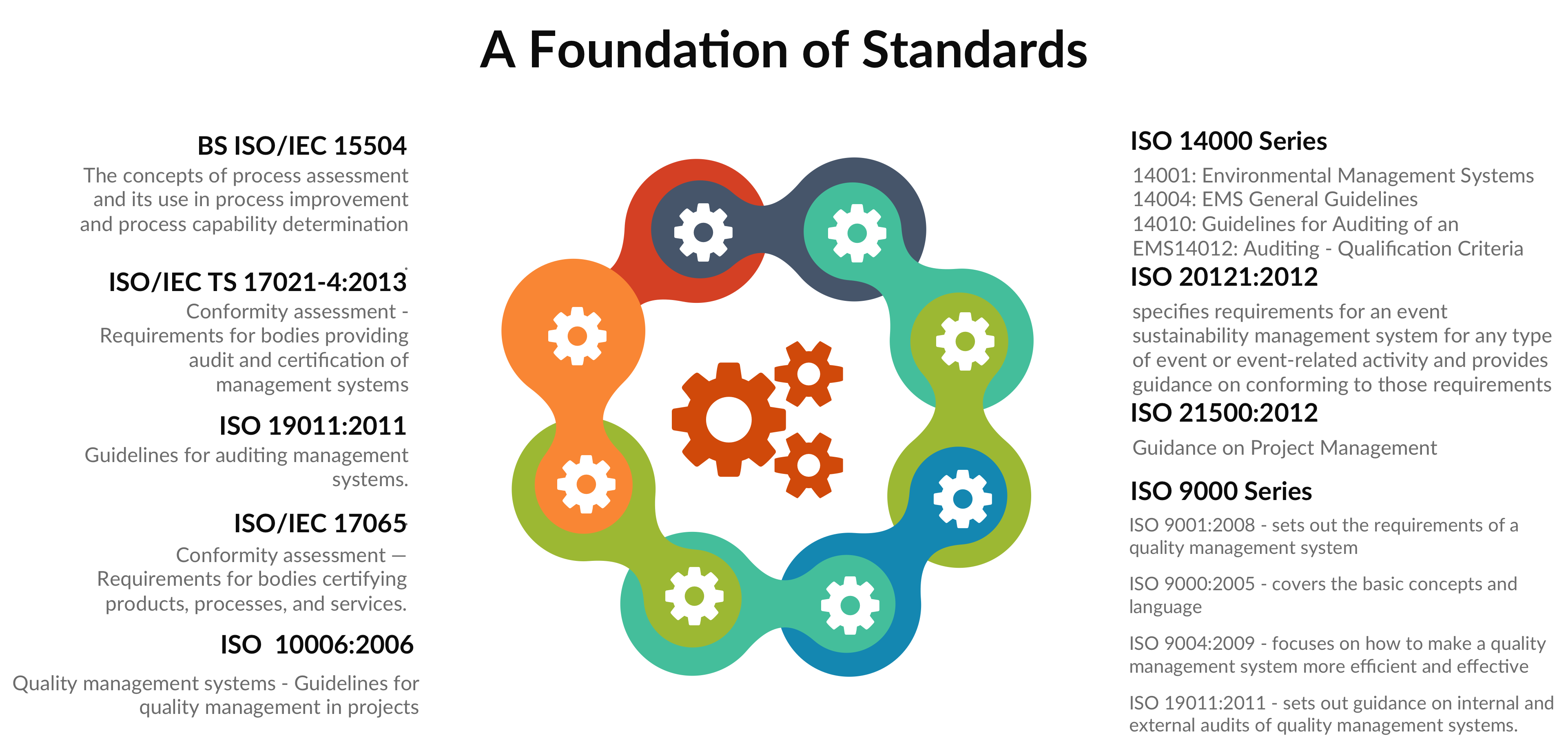 Standard ISO