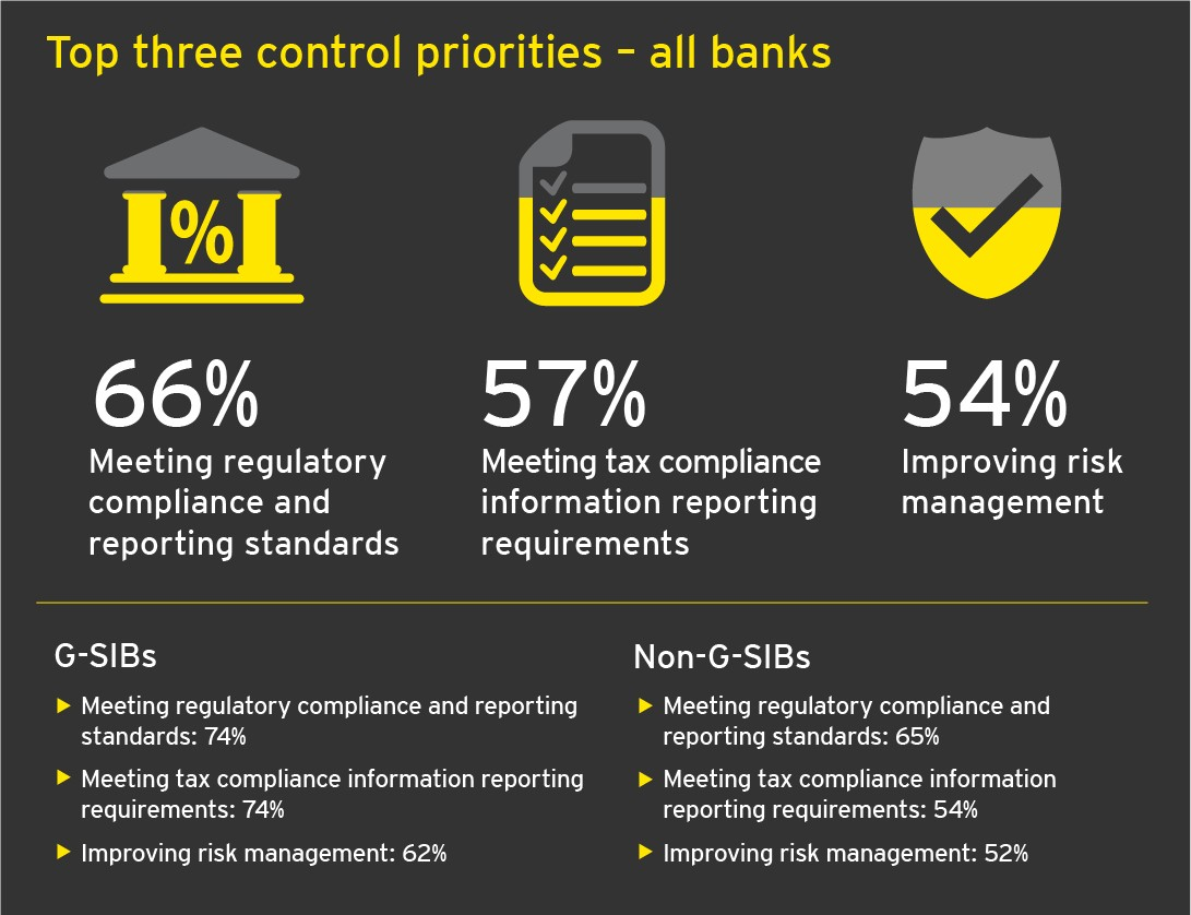 banking compliance risk