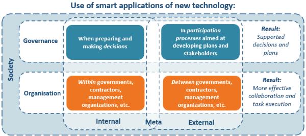smart governance