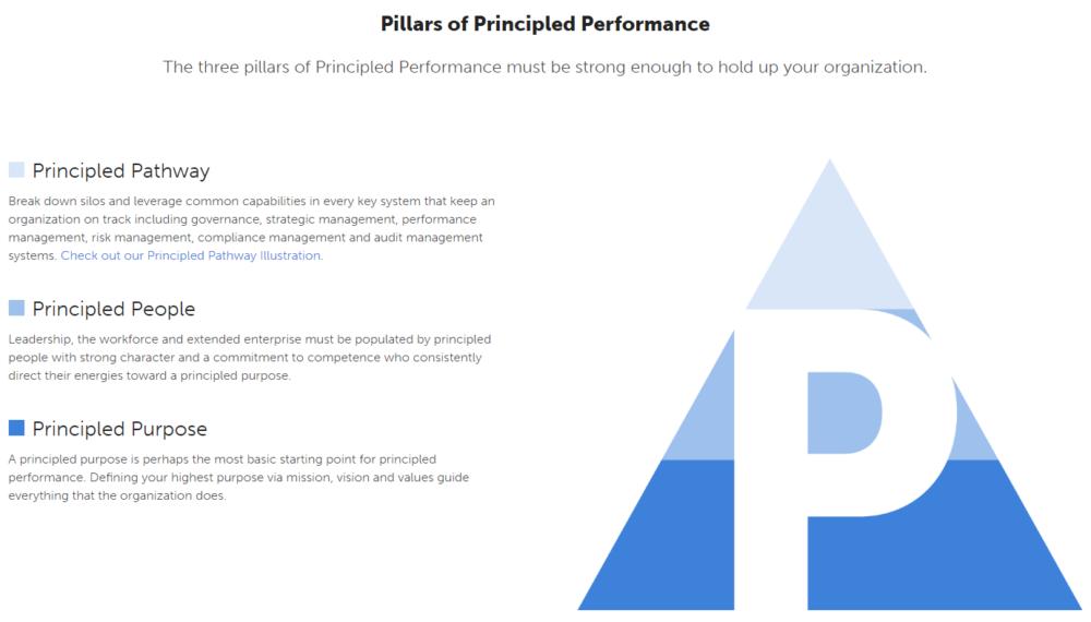 Principled Performance