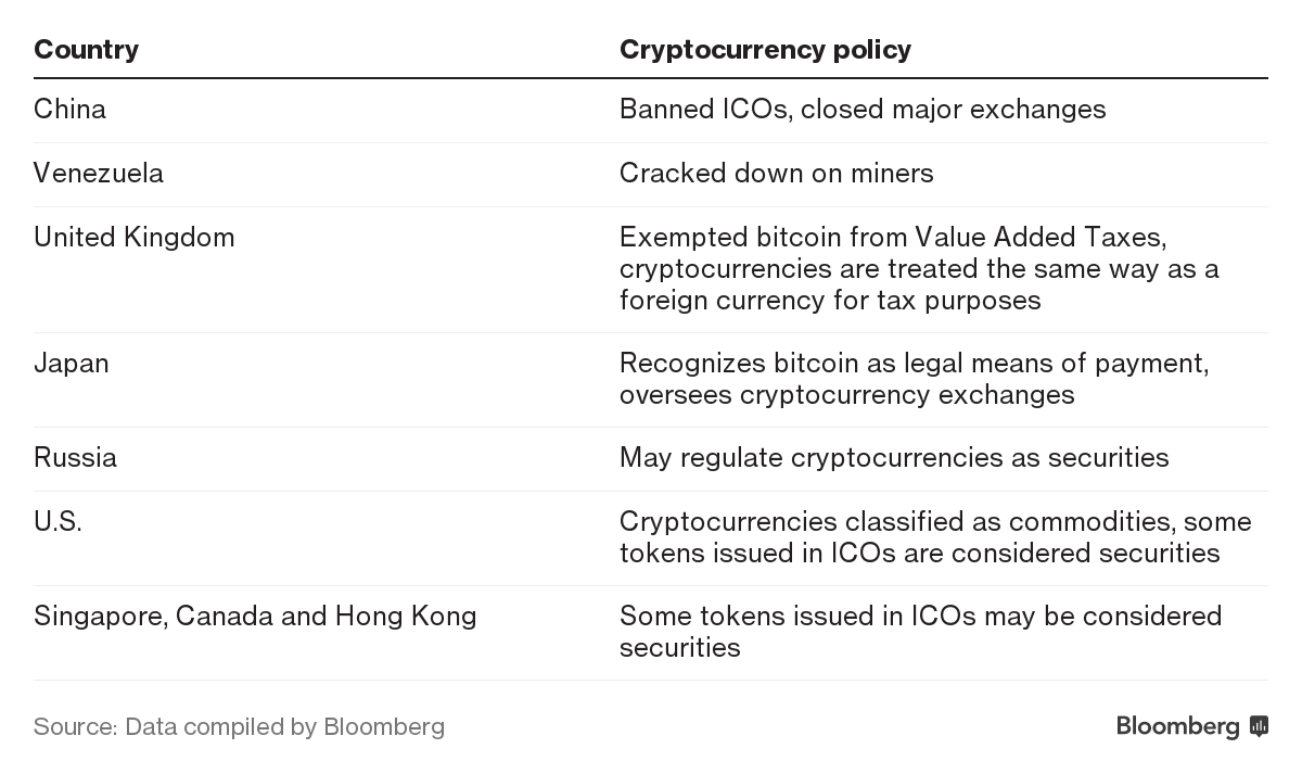 Bitcoin Regulations