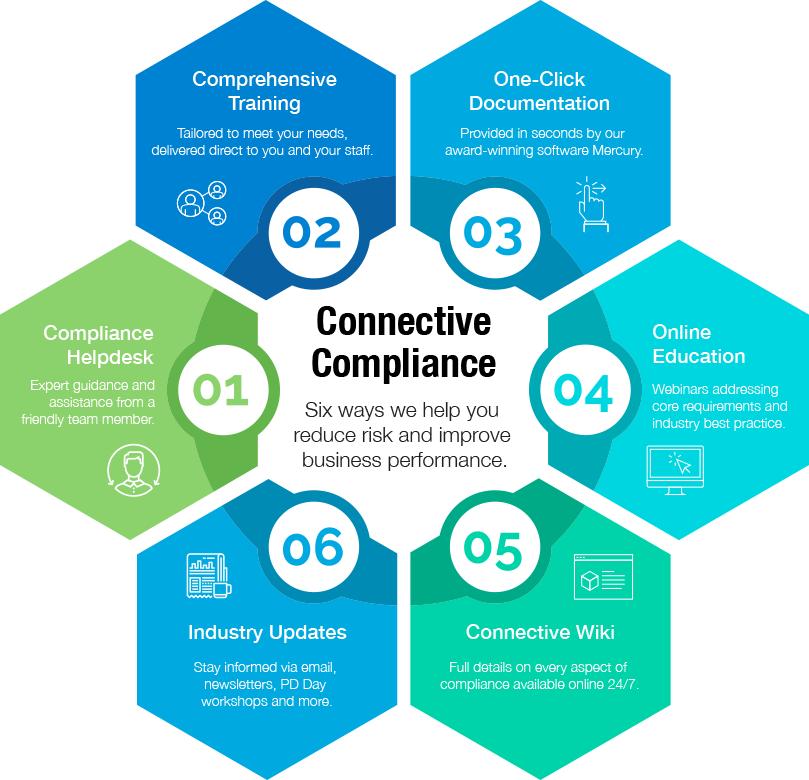 Compliance Connectivity