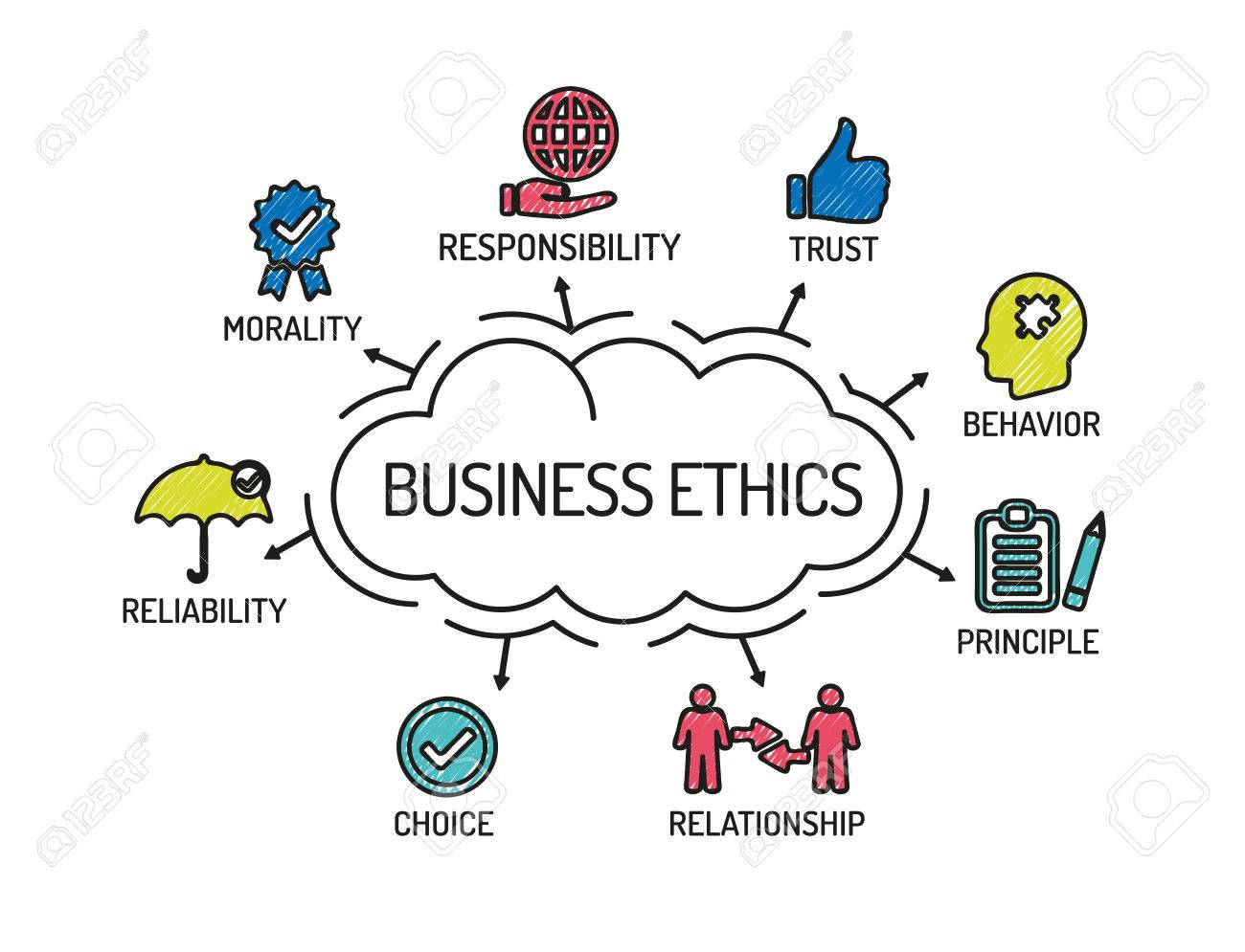 Ethics in the Business World