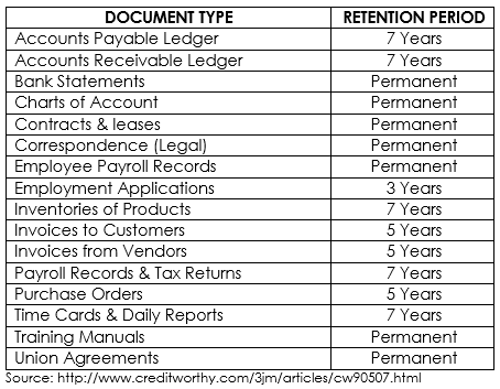 Document Retention Periods for SOX Compliant