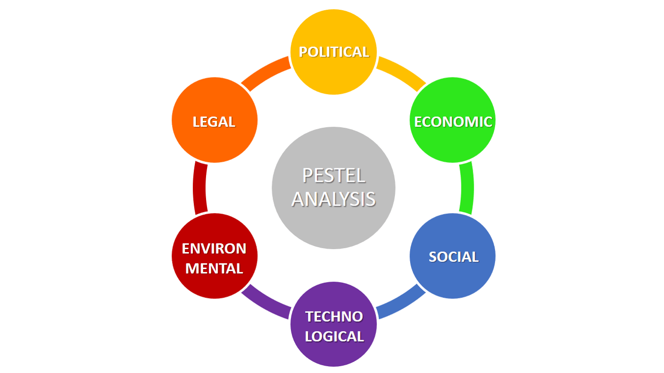 pestel analysis usa 5 pestel analysis: pestle analysis is in effect an audit of an organization's macro environmental influences with the purpose of using this information to guide strategic decision-making.