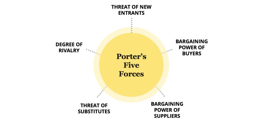 poters five forces Porter's five forces example analyzing porter's five forces example does not always yield a simple or straightforward evaluation of the attractiveness and profitability of an industry some of the forces may be strong, increasing competition and decreasing profit potential, while other forces may be weak, decreasing competition and increasing profit potential.