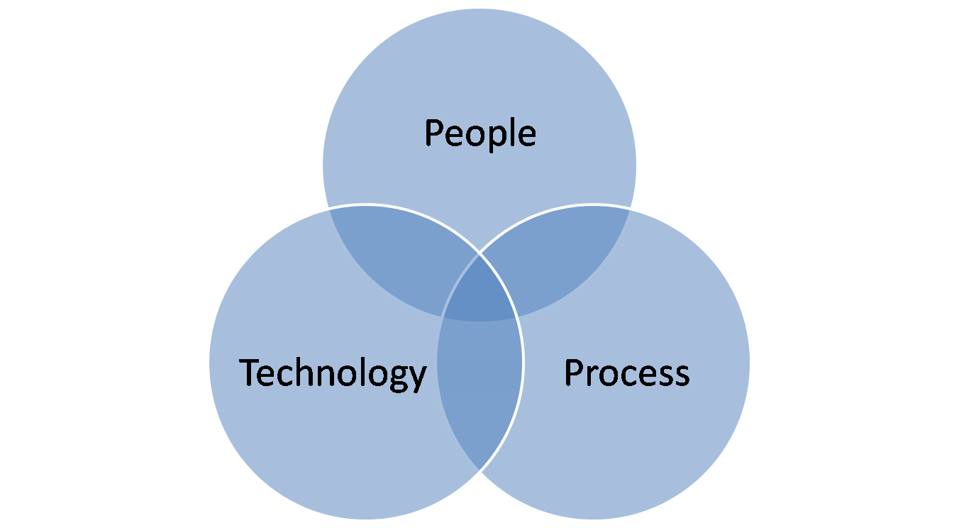 People, Process and Technology (Dynamics.com)