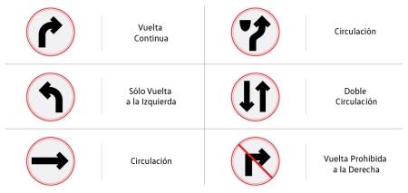 Cuáles Son Las Señales De Tránsito Restrictivas Volkswagen