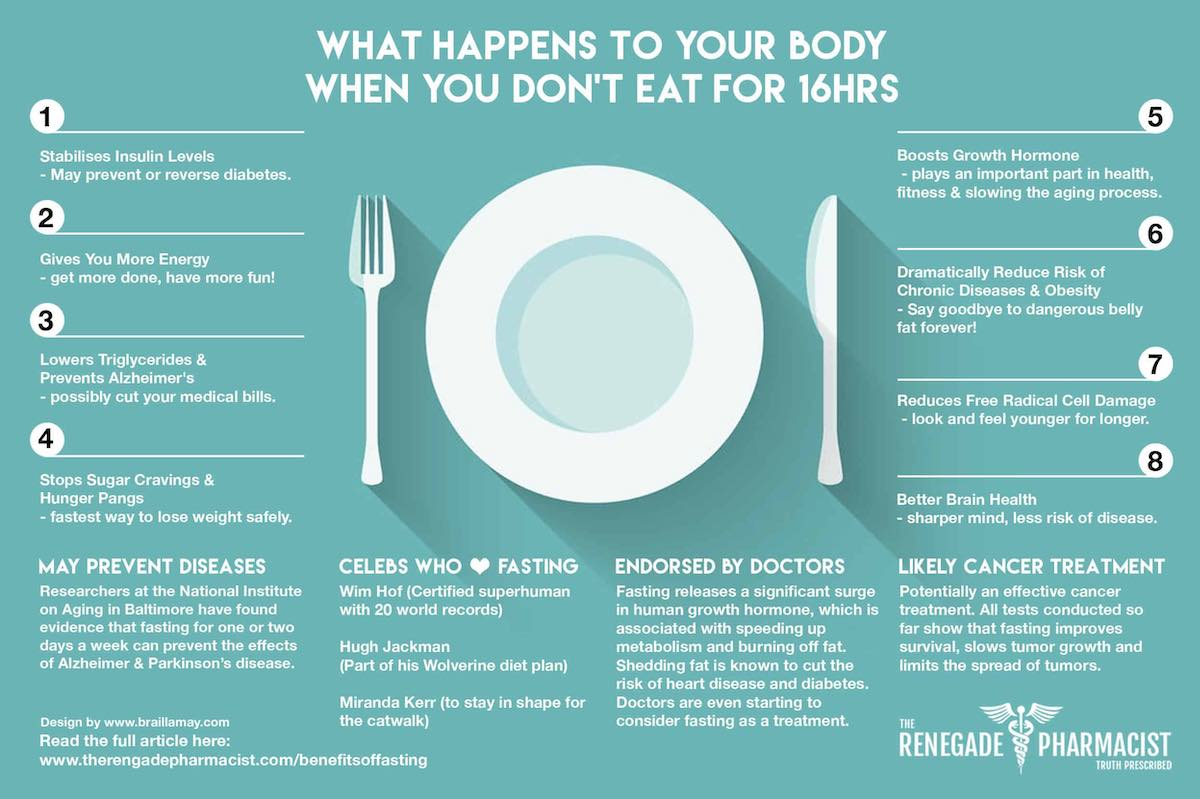 what happens to your body when you fast