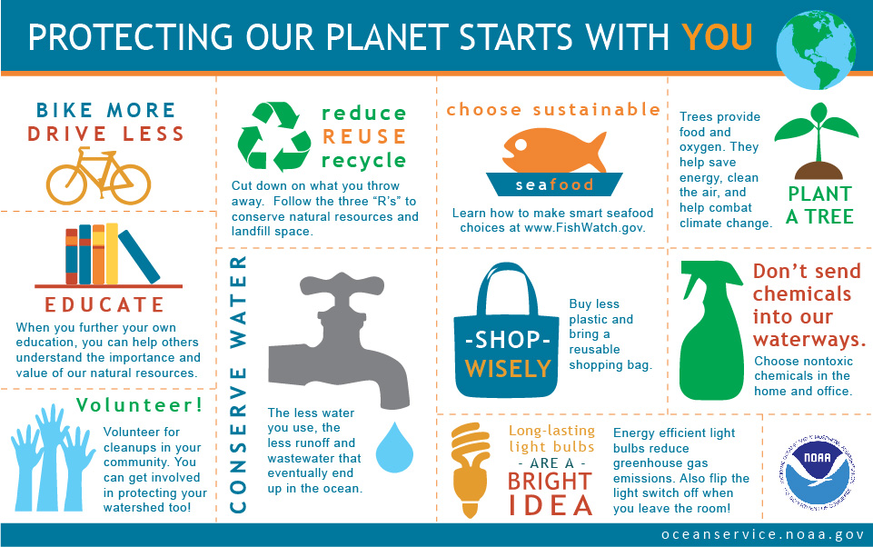 Protect our planet reduce reuse recycle