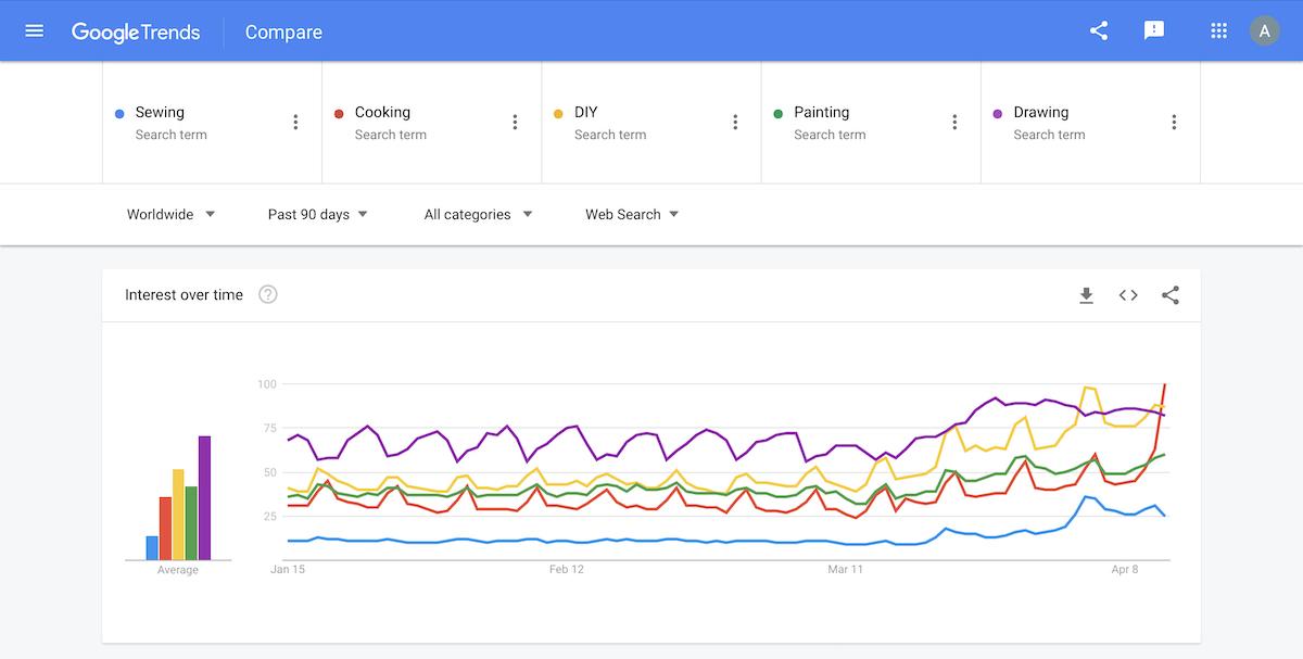 google trends popular hobbies during quarantine