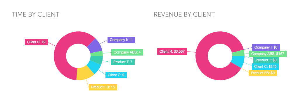 focus booster client and revenue management