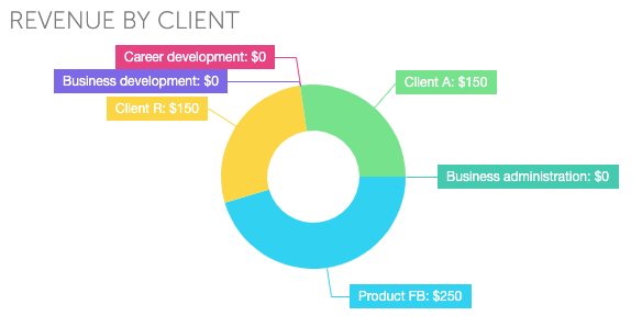 focus booster revenue by client pie dashboard report
