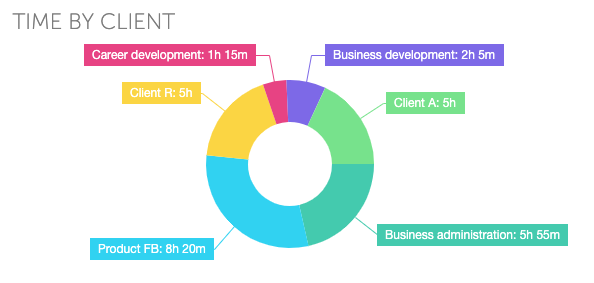 focus booster time by client pie graph dashboard report
