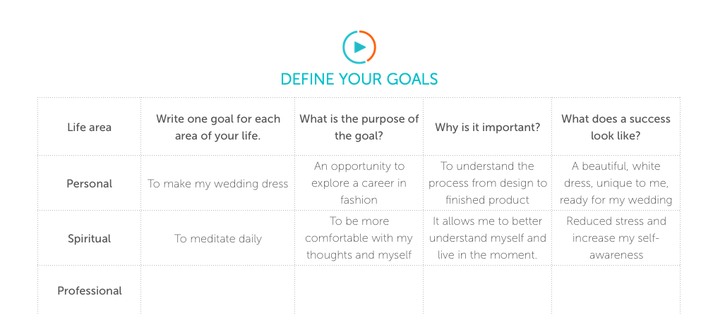 Defining goals that are achievable