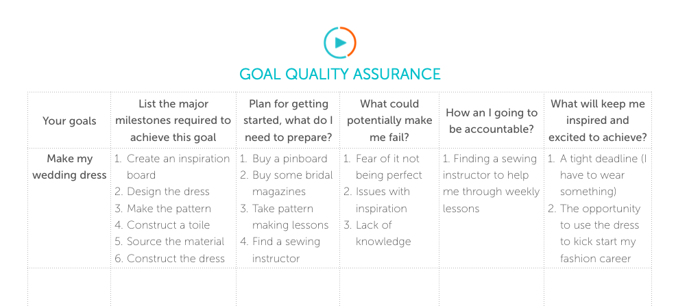 Done quality control and thorough planning for your goals