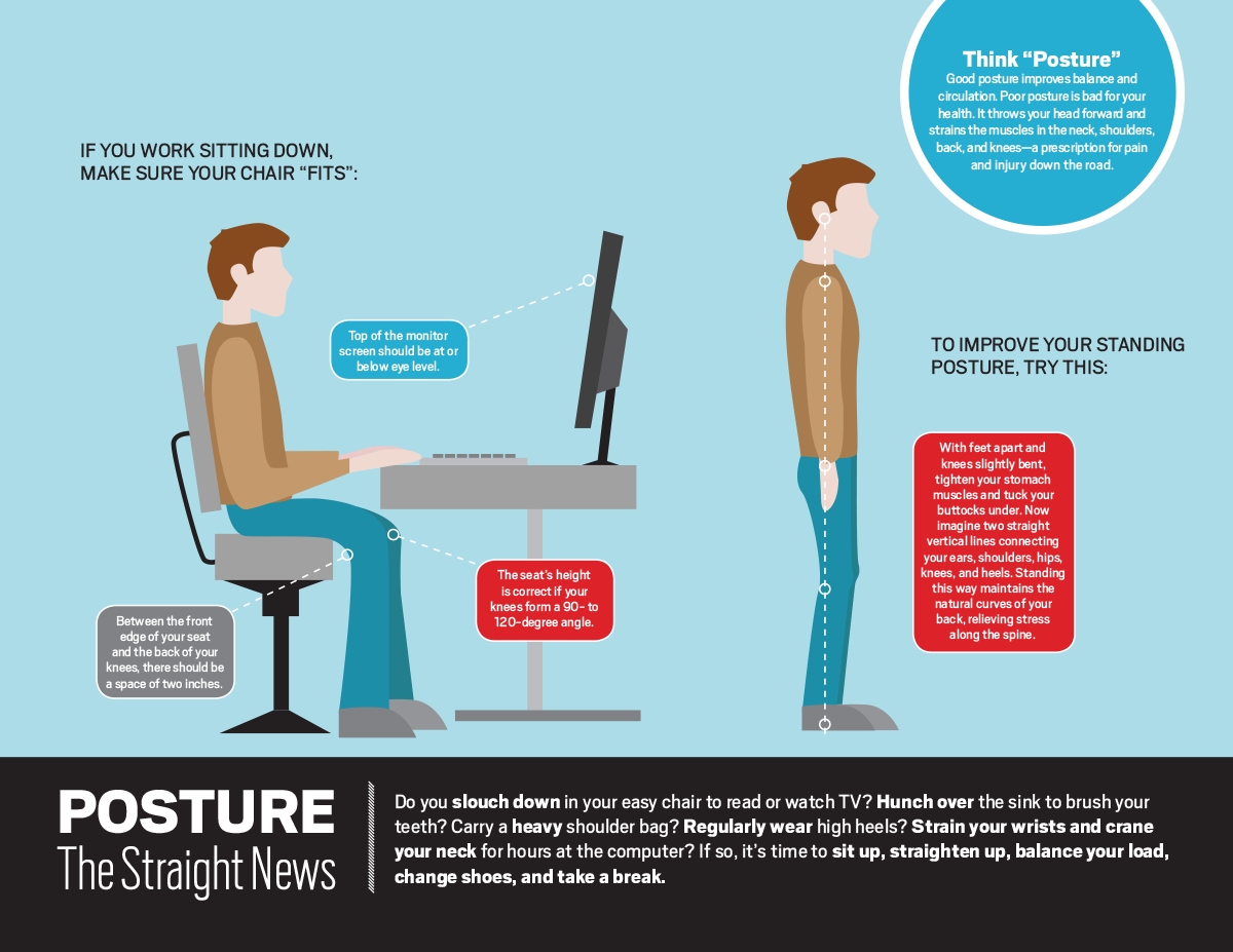 Working from home during coronavirus infographic correct posture